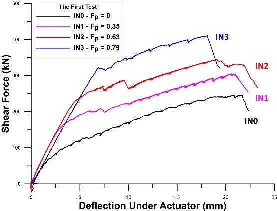 (b) 剪力與垂直位移曲線關係